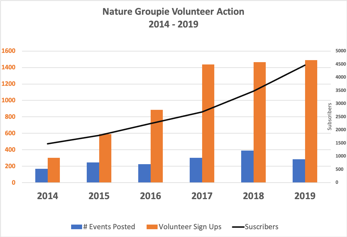 Chart of Nature Groupie Action through 2019